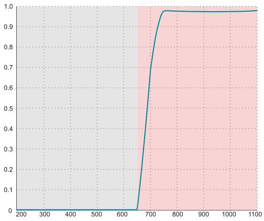 デイライトカットフィルター(DL)の性能グラフ