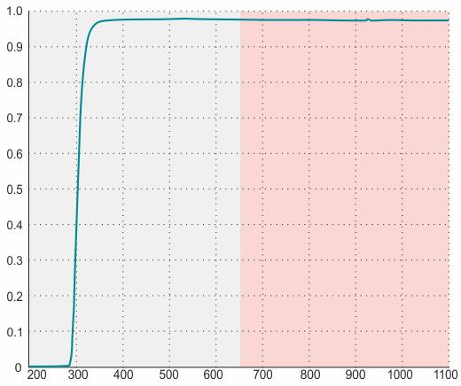 透明ガラスフィルター(GL)の性能グラフ