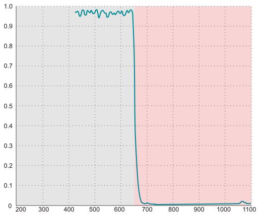 赤外線カットフィルター (HQ)の性能グラフ