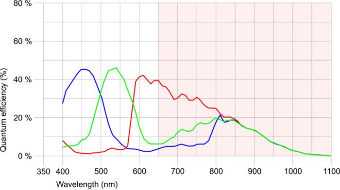 カラーカメラのセンサーの感度グラフ例