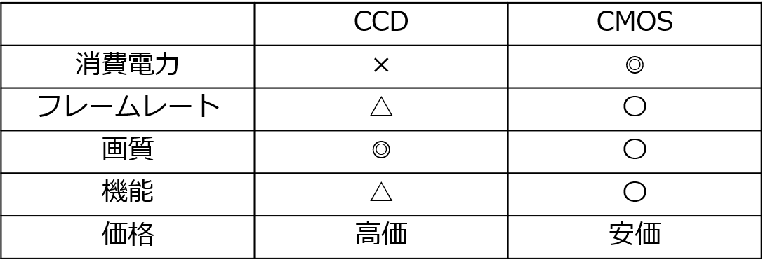 CCDとCMOSの比較表