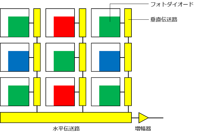 CCDセンサーの信号の読み出し方法