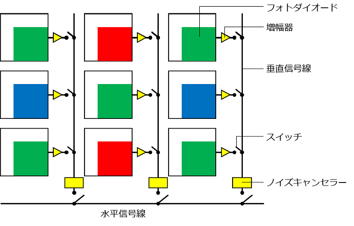 CMOSセンサーの信号の読み出し方法