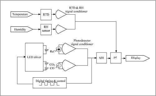 中赤外LEDを使用したガス分析に関する論文 について01