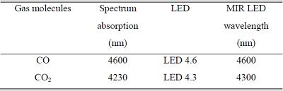 中赤外LEDを使用したガス分析に関する論文 について02