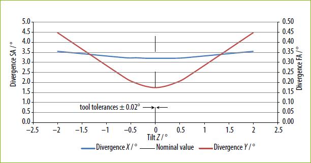 シングルモードダイオードバー向けモノリシックマイクロオプティクスについて03