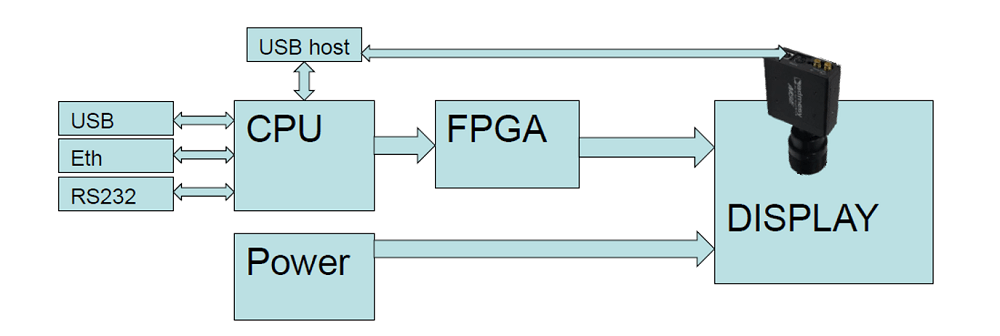 パターンジェネレータの一般的な図式