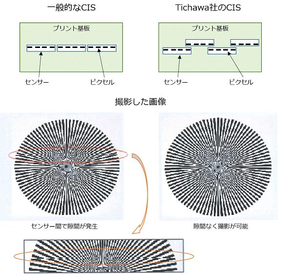 Tichawa社CISのセンサーの原理