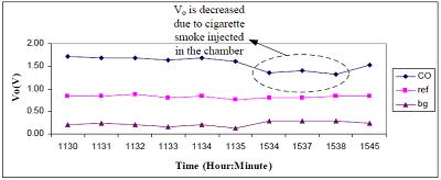 中赤外LEDを使用したガス分析に関する論文 について08