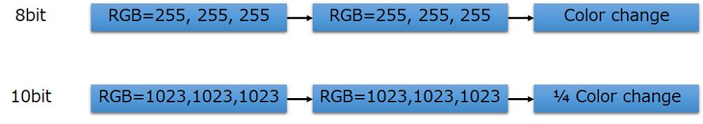 ビットレートによるRGBの設定