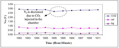 中赤外LEDを使用したガス分析に関する論文 について06