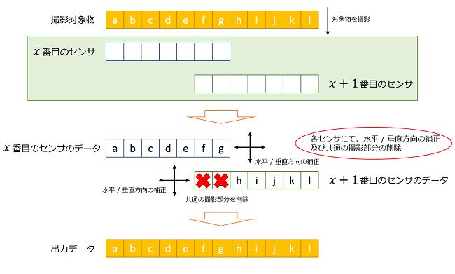 Tichawa社CISの幾何補正