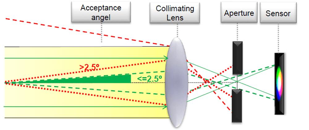 Admesy社の光学測定での基本事項