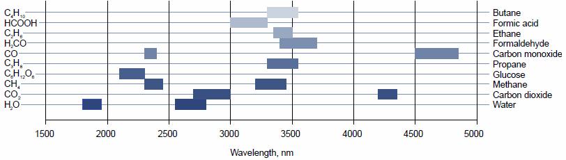 主な物質の吸収波長帯